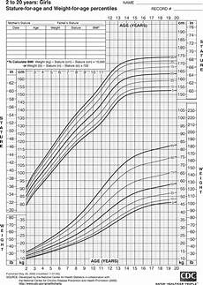 Height Percentile Chart Girl This Chart Shows The Patterns Of Height Length And