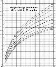 Height Percentile Chart Girl Weight For Age Percentiles Girls Birth To 36 Months Cdc