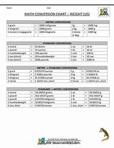 Math Conversion Tables Metric To Standard Conversion Chart Us Math