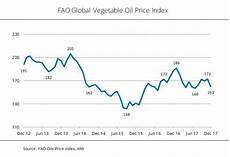 Vegetable Oil Price Chart Vegetable Oil Prices Decline To 5 Month Low Biofuels Digest