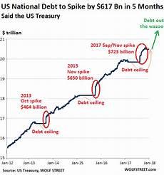 Us Debt Burden Chart National Debt Chart Debt