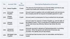 Small Business Chart Of Accounts Example Basic Accounting Template For Small Business Spreadsheet