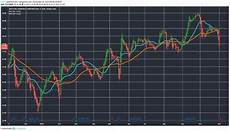 Westpac Share Price Chart Westpac Shares In Trading Halt Beginning Of End For Big 4