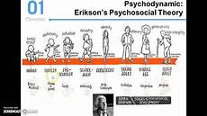 Erikson Stages Of Development Erikson S Theory Of Psychosocial Development Youtube