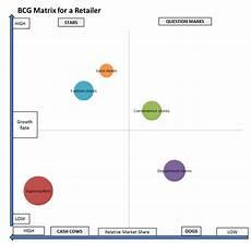 Business Portfolio Analysis Bcg Matrix Example For A Retailer Business Portfolio