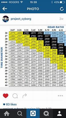Tire Revolutions Per Mile Chart Opinions On Tire Size Gear Ratio For 2010 Platinum Ford