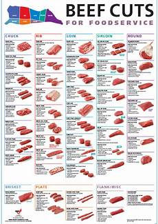 Beef Cuts Chart Poster Free Beef Cuts Poster Pdf Cre8ive Edible Beef In 2019