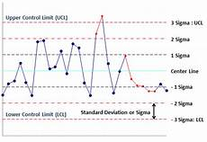Statistica Charts Control Chart Limits Control Limits How To Calculate