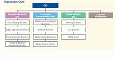 Sony Org Chart Visible Business Samsung Organization Chart 2014
