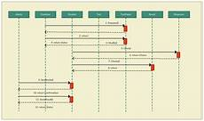 Chart Of Accounts Numbering Logic Document Sample Sequence Diagram Tutorial Complete Guide With Examples