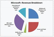 Microsoft Subsidiaries Microsoft 3 1 Dividend Yield Good Upside Low Risk