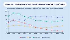 Student Loan Delinquency Rate Chart U S Average Student Loan Debt Statistics In 2019 Credit Com