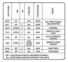 Dc Welding Rod Chart Image Result For Which Process Welding Using Dcen Or Dcep