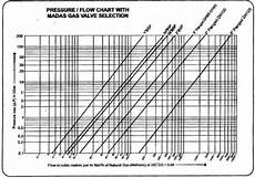 Gas Flow Rate Chart Application