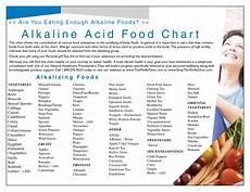 Complete Diet Chart Alkaline Food Chart