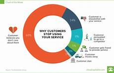 What Customer Service Experience Do You Have Why You Re Losing Customers And How To Win Them Back