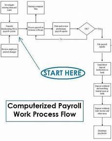 Payroll Flowchart Process How Does Payroll Process Work With Flowchart