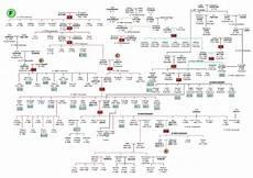 Family Tree Format Online Family Tree F