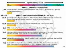 Tincture Ratio Chart Can Cbd Negate Your Thc High Cannabis Sciences
