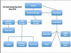 Org Chart Titles Job Titles Types What They Mean Amp How To Come Up With Them