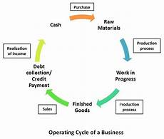 Work Capital Working Capital Requirement Bba Mantra