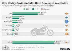 Harley Davidson Models Chart Chart How Harley Davidson Sales Have Developed Worldwide