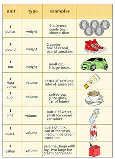 Big And Measurement Chart Customary Units Of Weight And Capacity Ck 12 Foundation