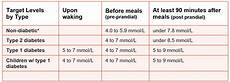 Dangerous Low Blood Sugar Levels Chart Blood Sugar Level Chart