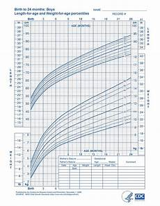 Pediatric Growth Chart Boy Boys Length For Age And Weight For Age Baby Boy Weight