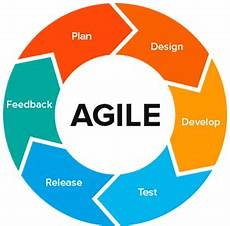 Agile Sdlc Top Sdlc Methodologies Which One Is Best Techgeekbuzz Com