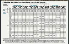 2008 F350 Towing Capacity Chart Towing Capacity And Trailer Weight What Rv Owners Need