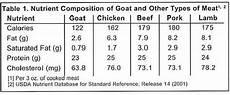 Boer Goat Chart Goat Meat Hillclimber Boer Goats