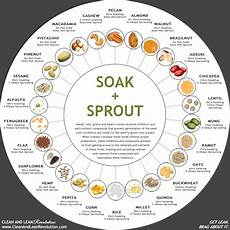 Soak And Sprout Chart Soak Sprout Chart Clean Amp Lean Revolution