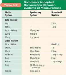 Dosage Conversion Chart Dosage Calculation Pharmacology Nursing Nursing School