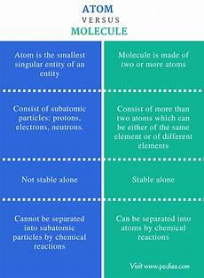 Molecule Vs Atom Difference Between Atom And Molecule Definition