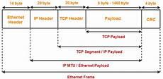 Ethernet Header Ethernet In Networking Ethernet Frame Format Gate Vidyalay