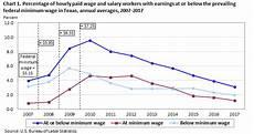Low Income Chart California 2016 Transparent California Salaries 2016 10 Transparent Clip