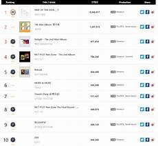 Gaon Album Chart Gaon Chart Releases The Ranking For K Pop Albums Sold In