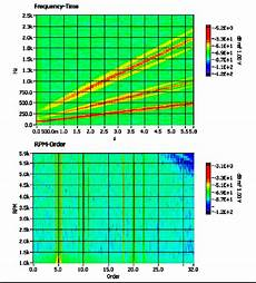 Vibration Magnitude Chart Performing Order Analysis In Labview With Sound And