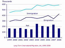 Ielts Graphs And Charts Ielts Writing Task 1 Look At The Chart First Ielts