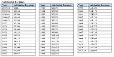 Social Security Substantial Earnings Chart Best Picture