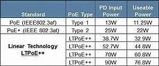 Poe Exp Efficiency Chart High Efficiency Poe Pd Controllers Provide Up To 90w