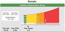 Inflammation Levels Chart Dr Sears Cellular Inflammation Blood Test Kit Zone Labs