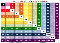 Times Table Chart Up To 20 Printable Multiplication Tables Worksheet Printable 2019 Printable