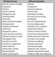 Employees Strengths And Weakness List Parenting Your Natural Born Leader Patty H Scott