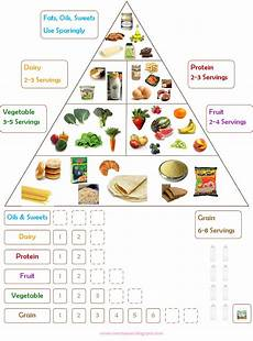 Nutrition Chart Noor Janan Homeschool Food Chart