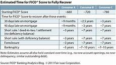 Credit Score To Mortgage Rate Chart Late On Your Mortgage Payment Here S How It Will Affect