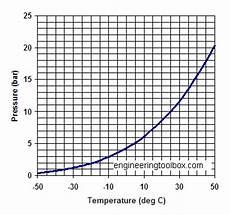 Ammonia Vapour Pressure Chart Refrigeration Ammonia Refrigeration P T Chart