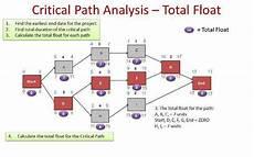 Critical Path Method Calculator Critical Path Method Example Pmp Primer Masterclass