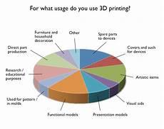 Artistic Pie Chart Pin On 3d Printing